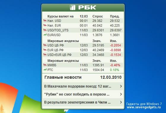 Мировые биржи индексы и котировки
