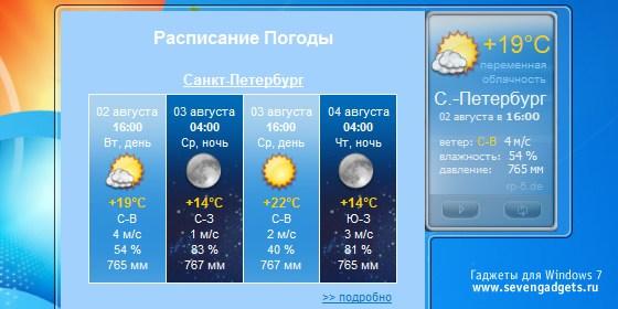 Прогноз погоды в астраханской области гисметео